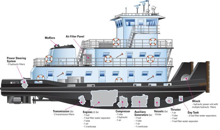 Skibshydraulik, filtrering, filtre - på et skib eller offshore
